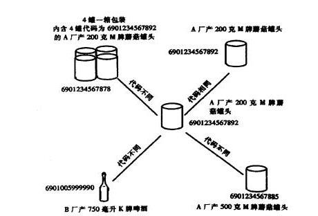 商品标识代码的编码示例